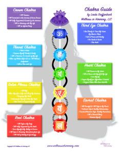 Chakra Clearing, Chakra Balancing, Chakra Healing, Chakra Meditation, Chakra Poster